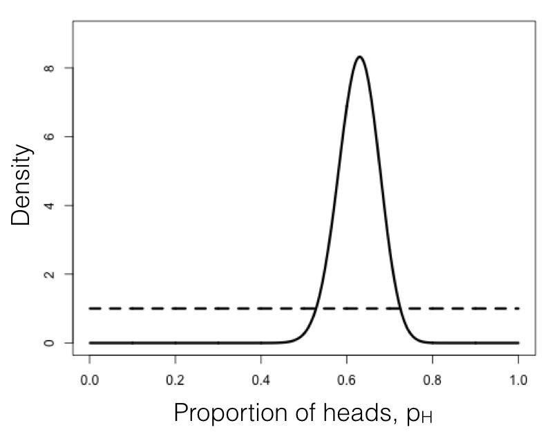 2 4: Bayesian Statistics - Biology LibreTexts
